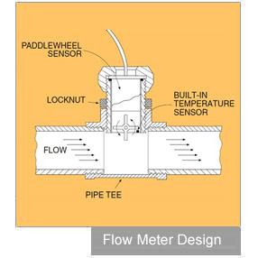 Mechanical Flow Meter Design with pistons